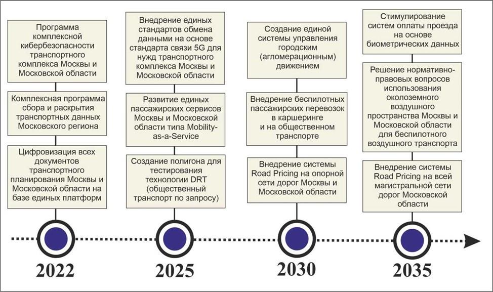 Проект «Дорожной карты» внедрения цифровых технологий в транспортной системе Москвы и Московской области.